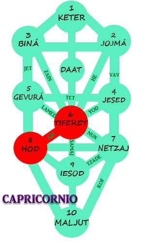 Astrologia de la Kabbalah para Capricornio