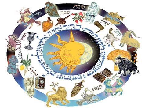 Horoscopo de la Kabbalah 2020