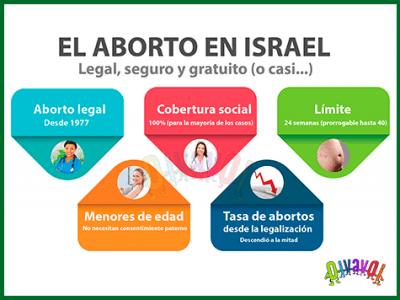 El aborto en israel
