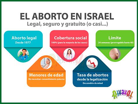 El aborto en Israel: Legal, seguro y gratuito (o casi…)