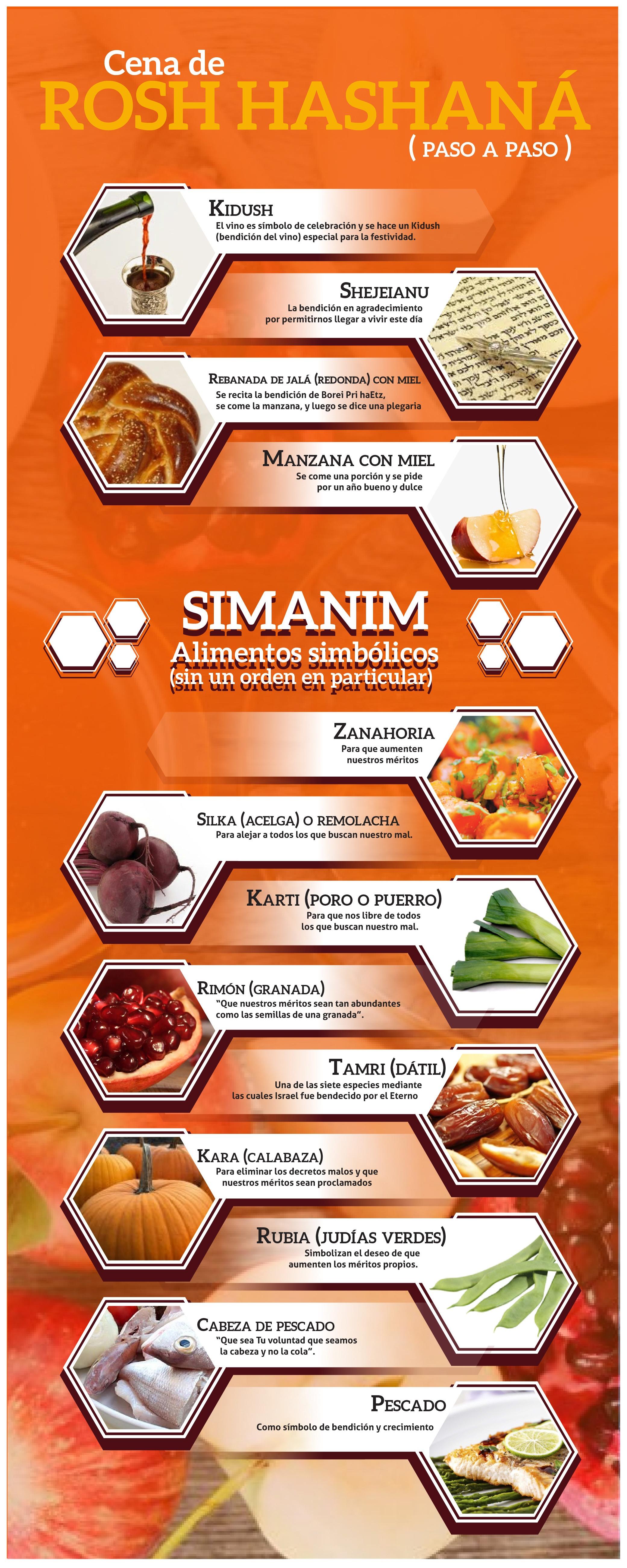 infografia cena de rosh hashana