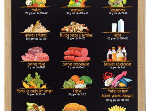 La dieta más sana del mundo