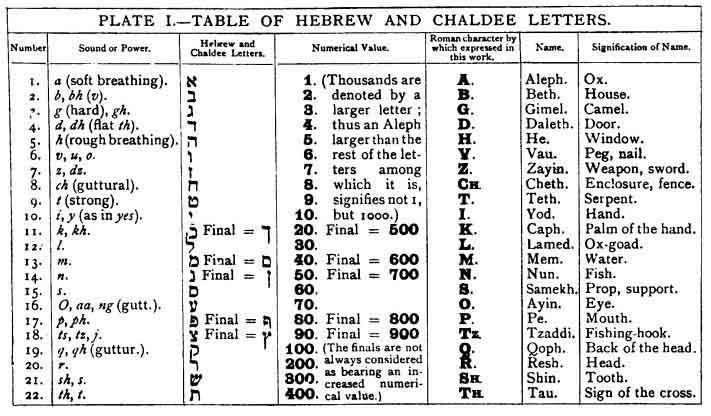El significado de la letra A en tu nombre, según la Kabbalah 1
