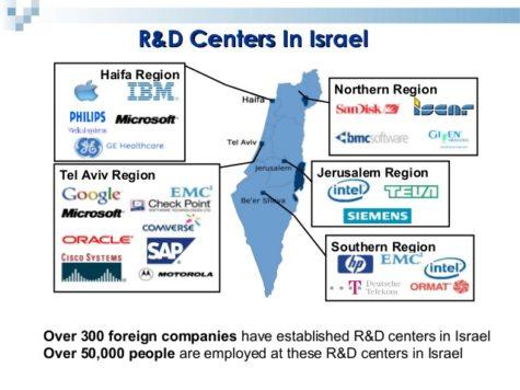 Israel es el país que más gasta en I + D el mundo